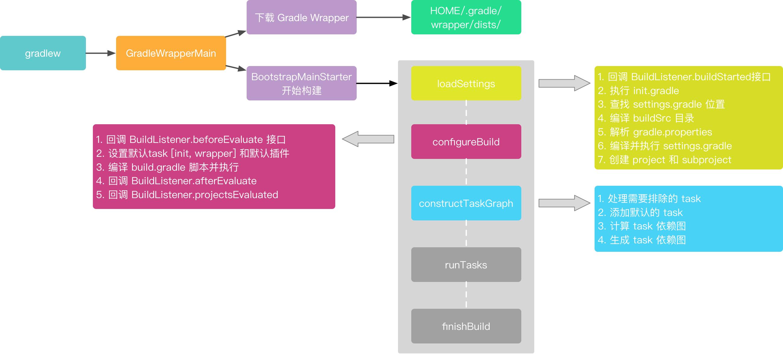 constructTaskGraph