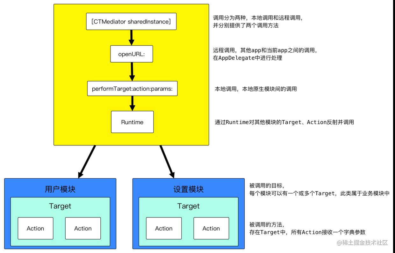 casatwy提出的组件化架构