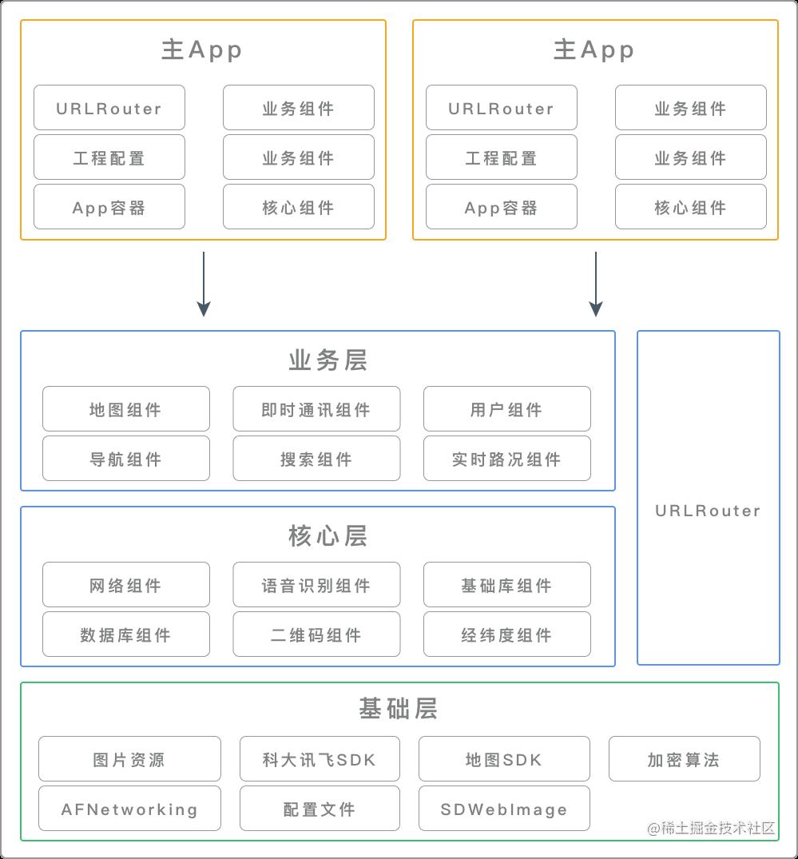 公司组件化架构