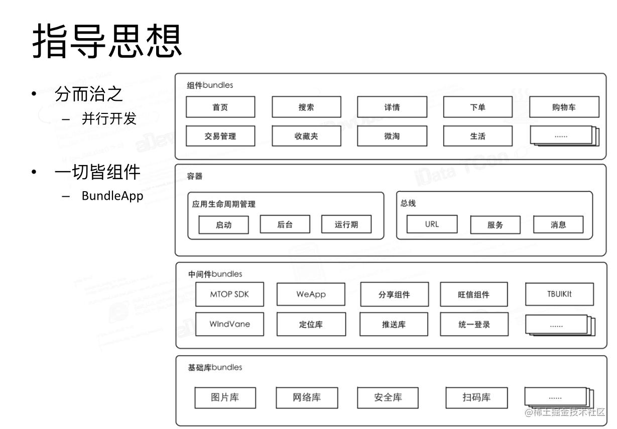 淘宝四层架构(图片来自淘宝技术分享)