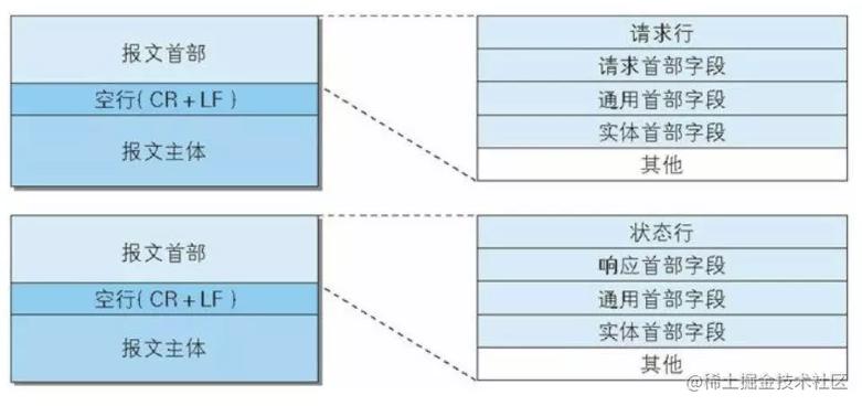 HTTP报文结构