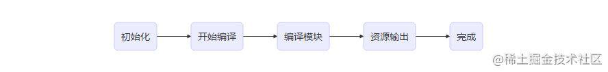 webpack构建流程图