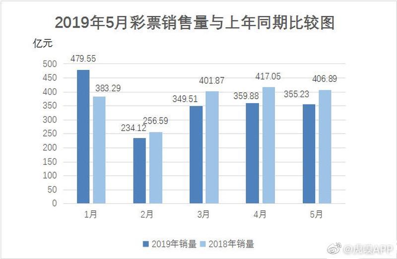 数据图表控于2019-06-26 19:01发布的图片