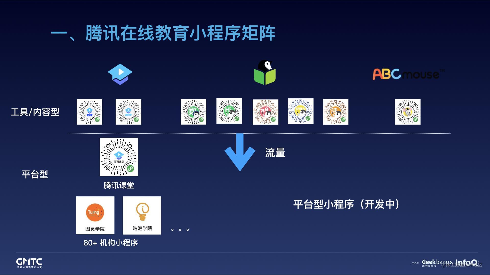 腾讯在线教育小程序开发实践之路.009.jpeg