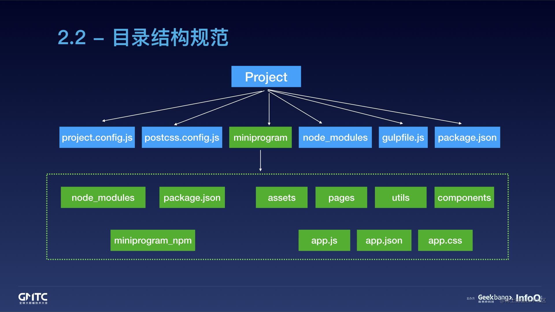 腾讯在线教育小程序开发实践之路.025.jpeg