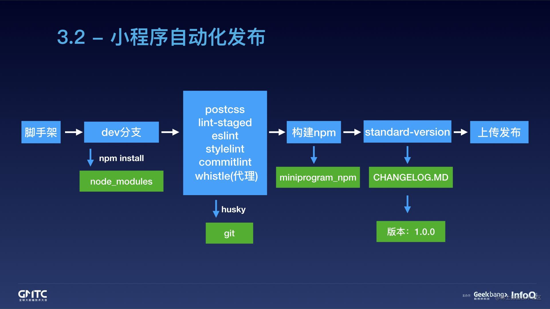 腾讯在线教育小程序开发实践之路.051.jpeg