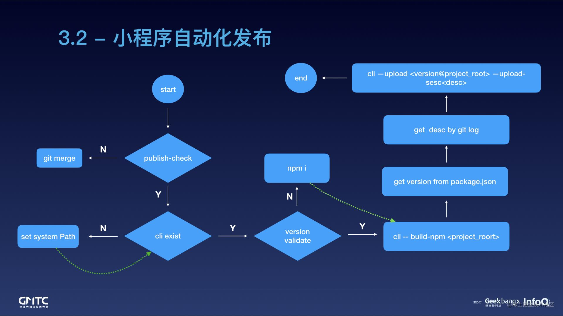 腾讯在线教育小程序开发实践之路.059.jpeg