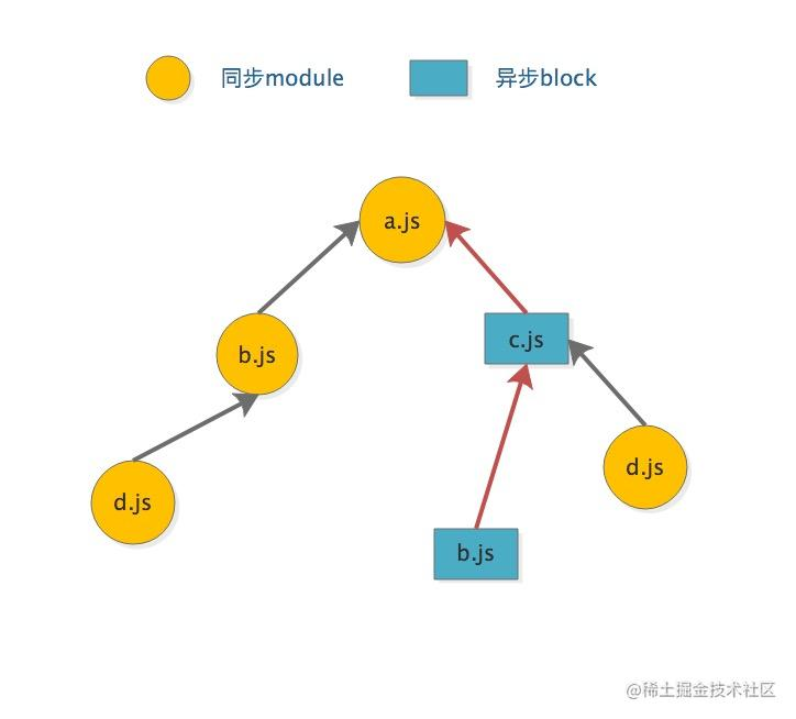 chunk-module-graph