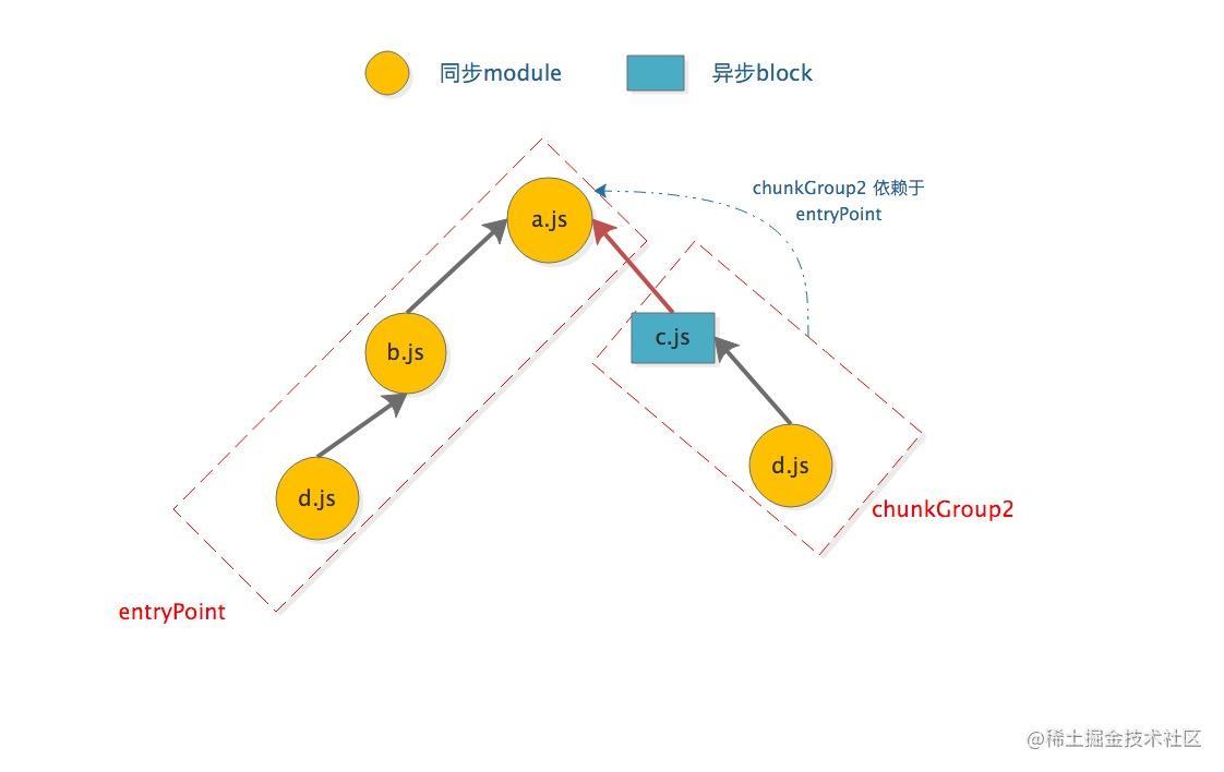 chunk-graph-2