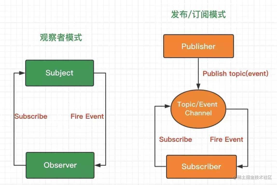 观察者模式 VS 发布订阅模式