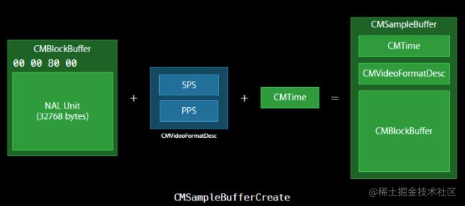 CMSampleBufferCreate