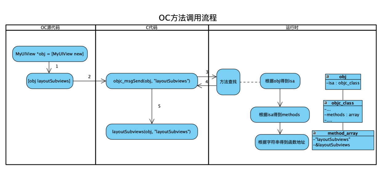 OC方法调用流程