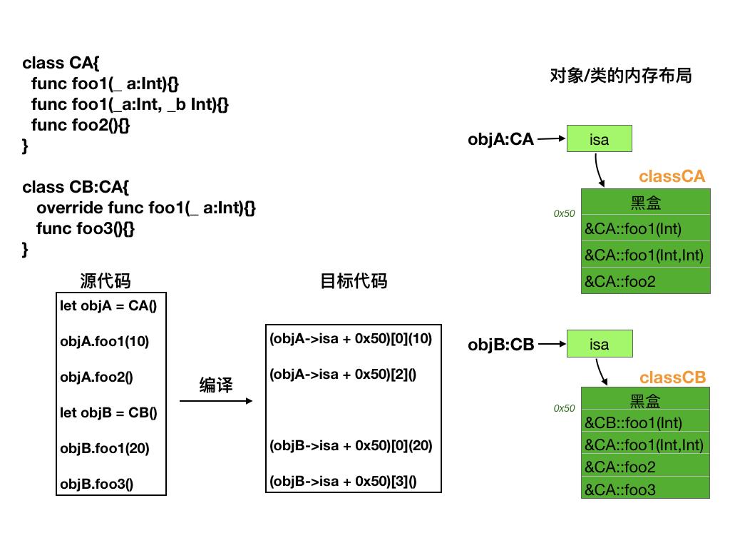 方法调用和类结构图