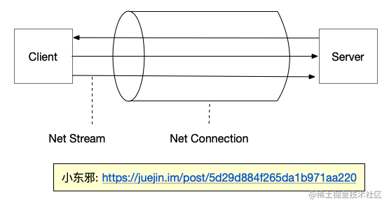 5.rtmp_connect