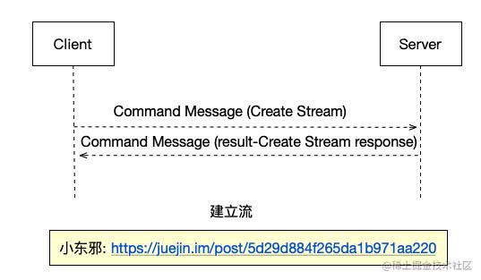 2.set_up_stream