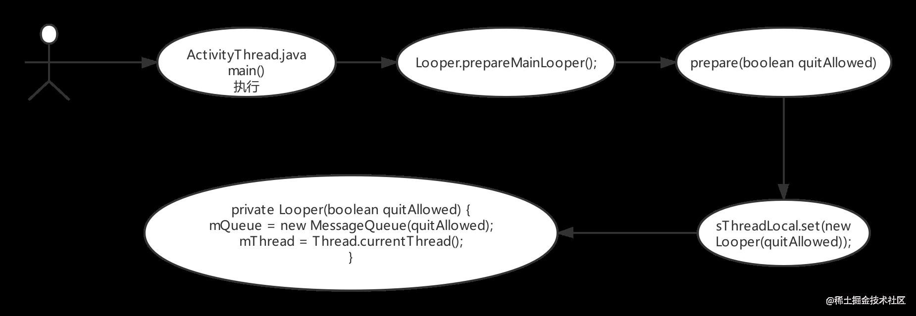 Handler--Looper-MessageQueue.png