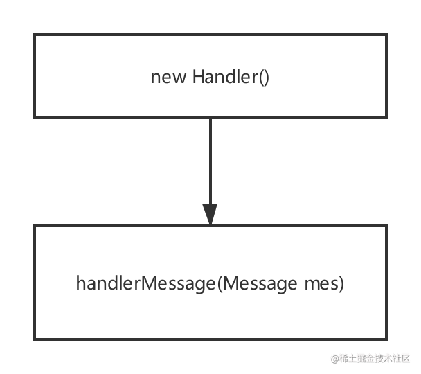Handler-Activity-create.png