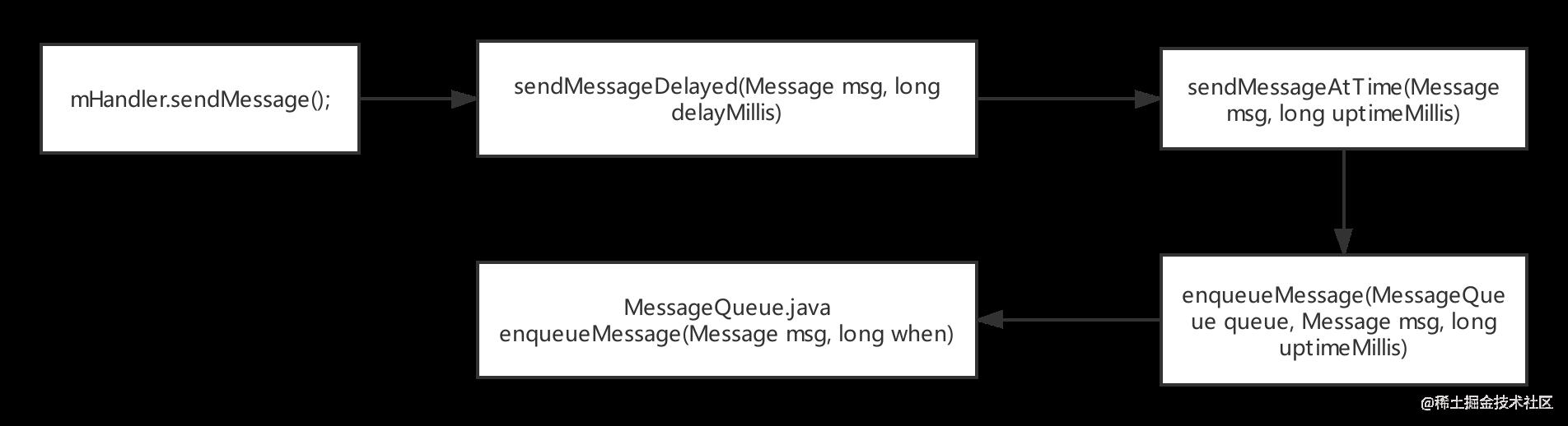 Handler-message-.png