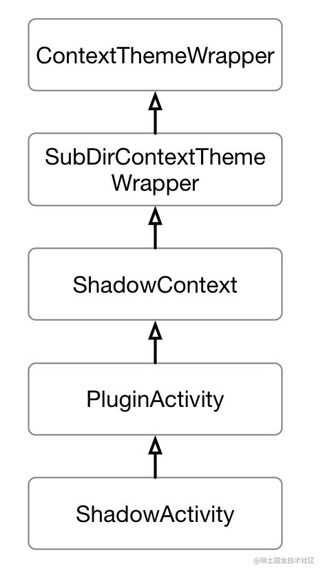 shadowActivity