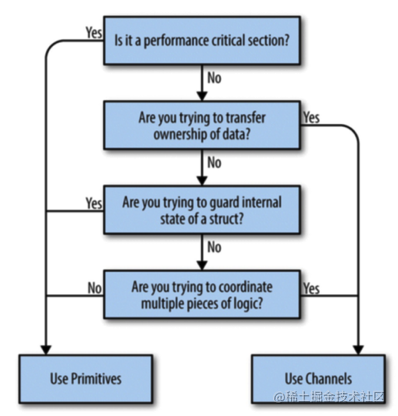 concurrency code decision tree