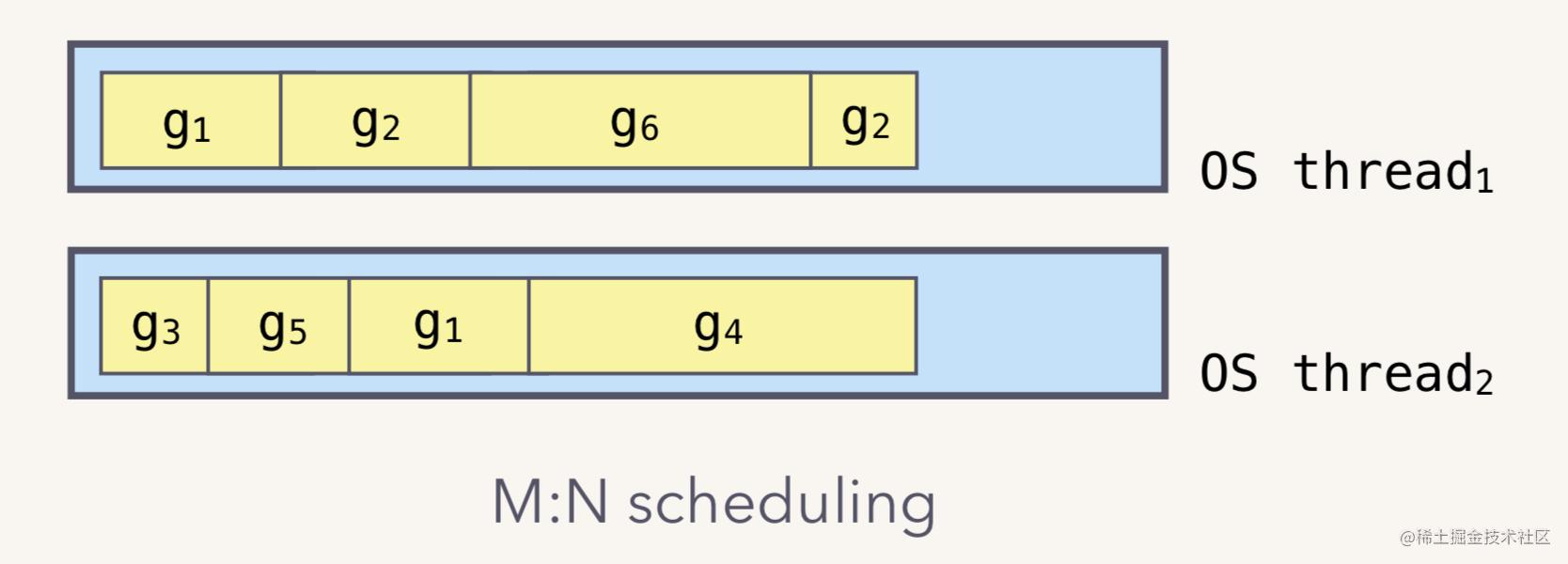 M:N scheduling
