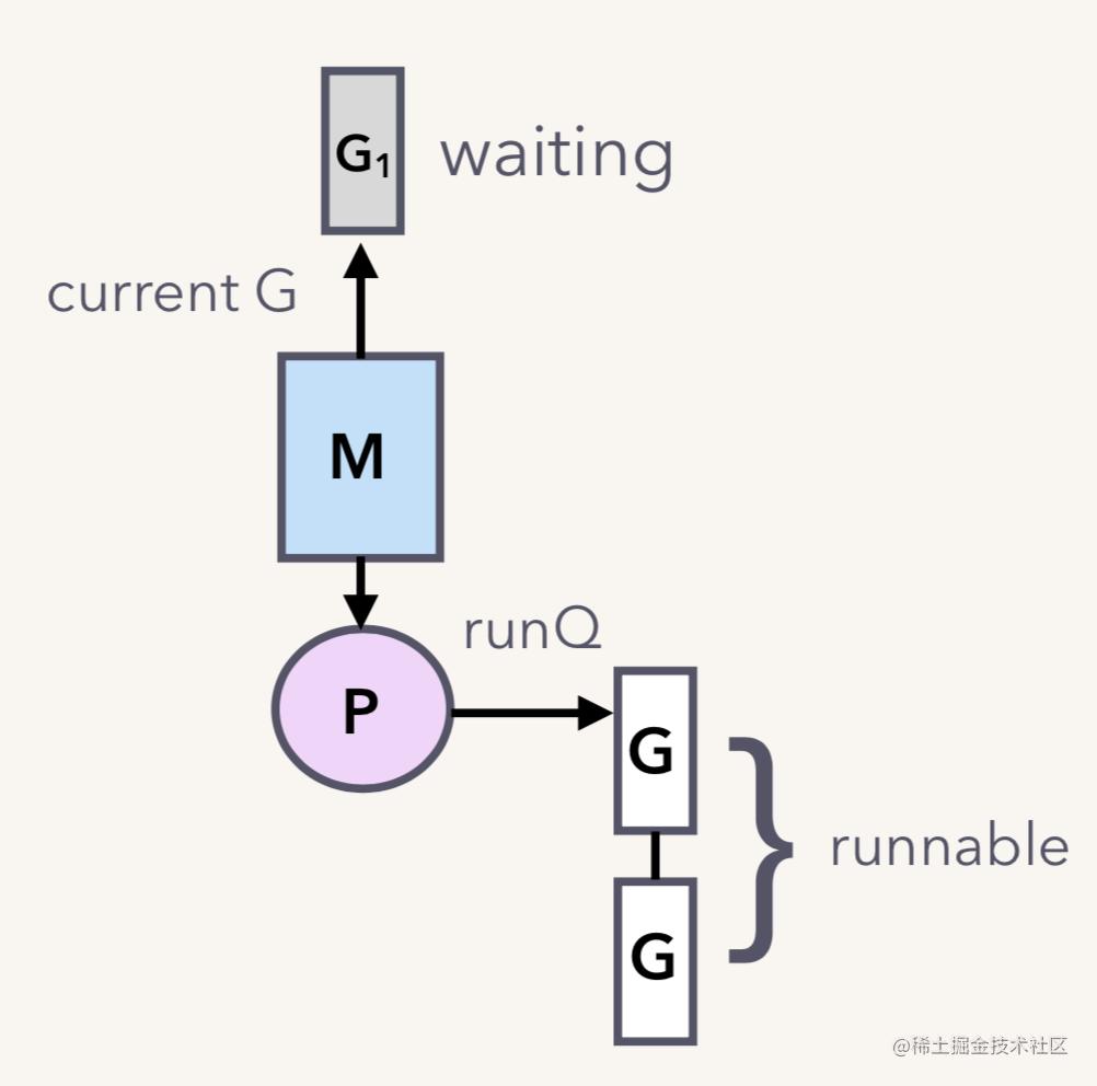 G1 running