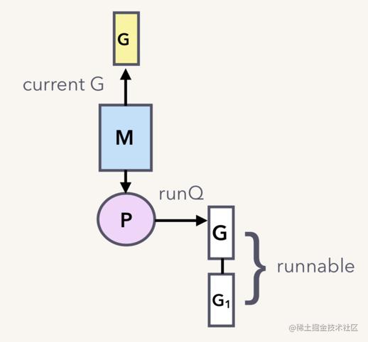 G1 runnable