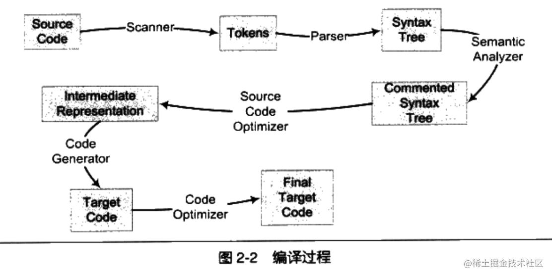 编译过程总览