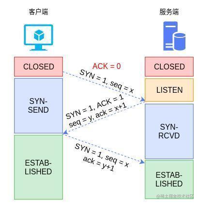 图2 TCP的三次握手流程
