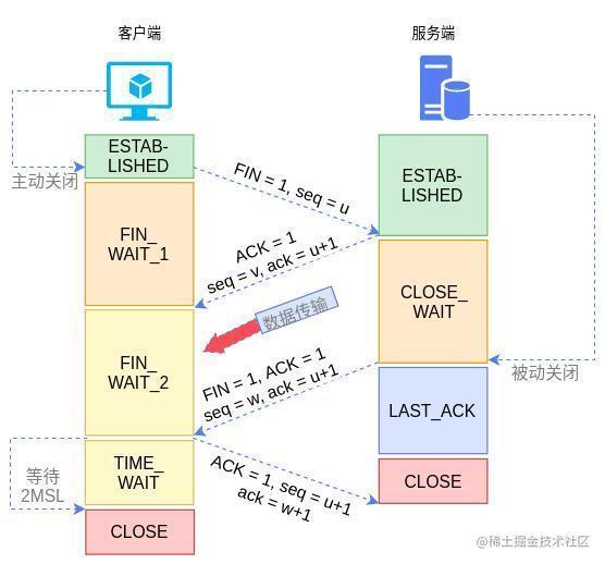 图3 TCP的四次挥手