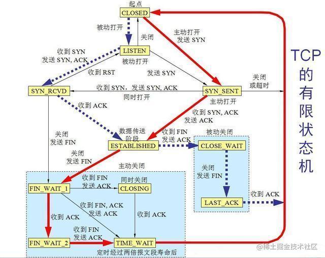 图4 TCP状态转换图