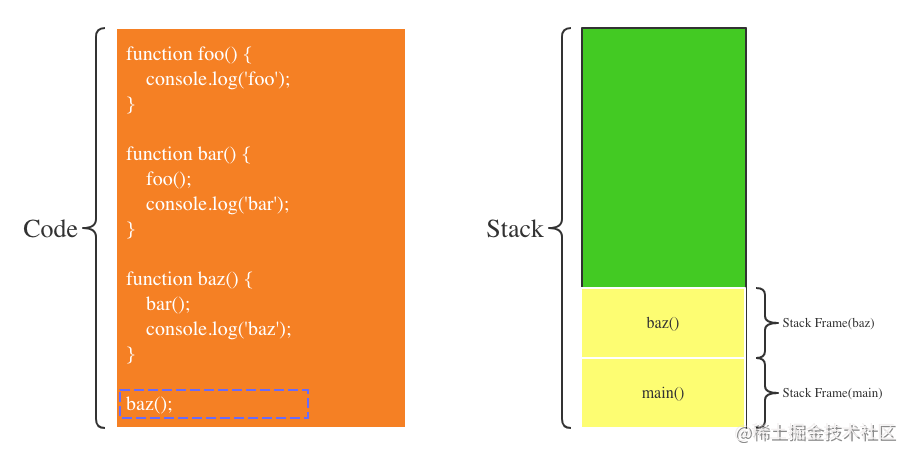 第1步:调用baz函数