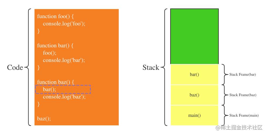 第2步:baz调用bar函数