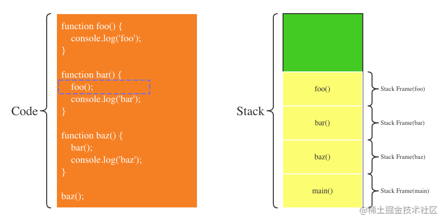 第3步:bar调用foo函数