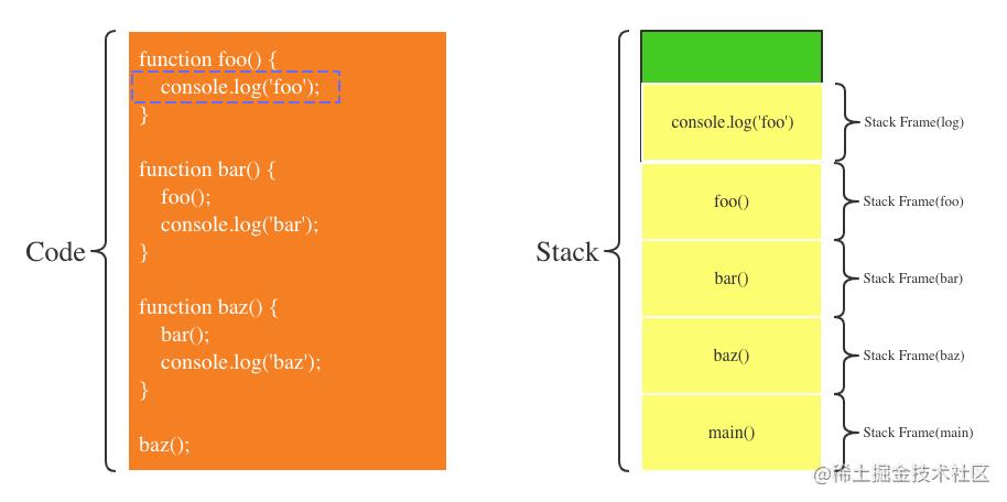 第4步:foo调用console.log函数