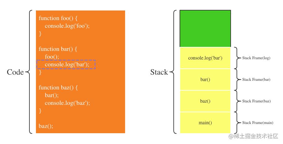 第7步:bar调用console.log函数