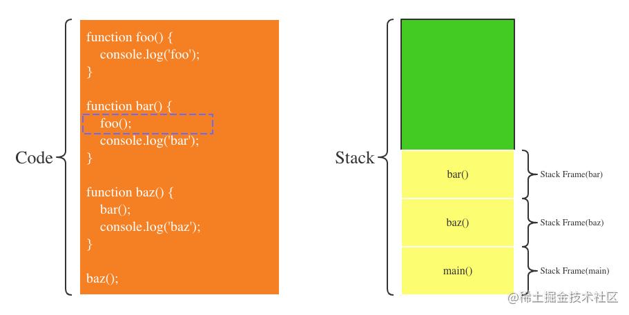 第6步:foo函数执行完毕