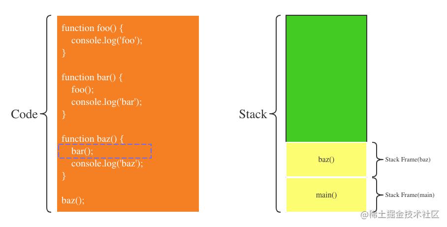 第9步:bar函数执行完毕