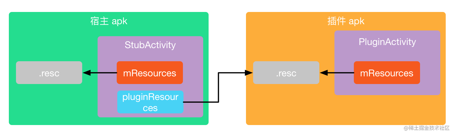 proxy_resources