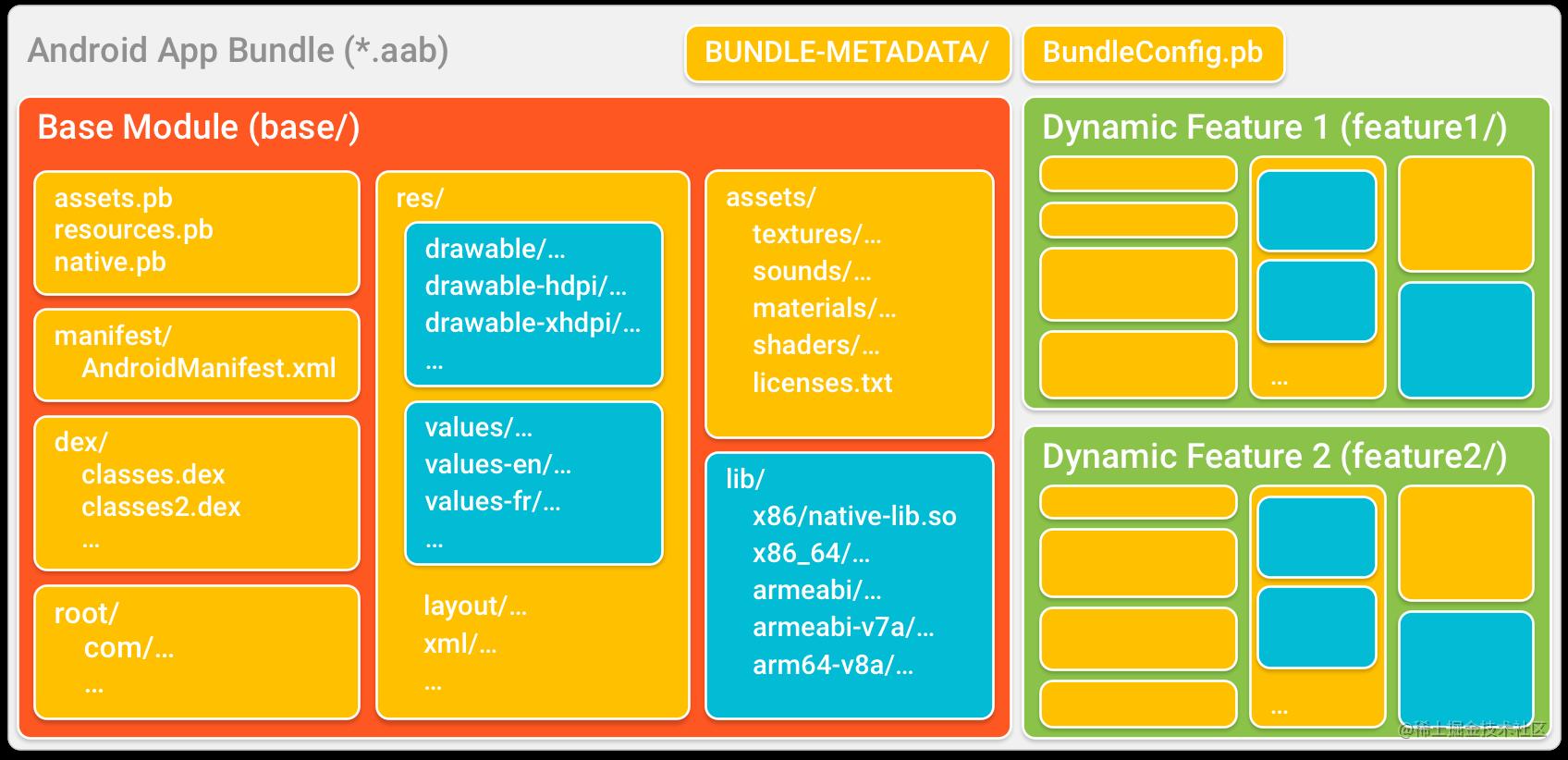app-bundle-structure