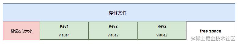 MMKV 文件存储格式