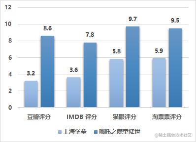 哪吒-上海堡垒评分对比