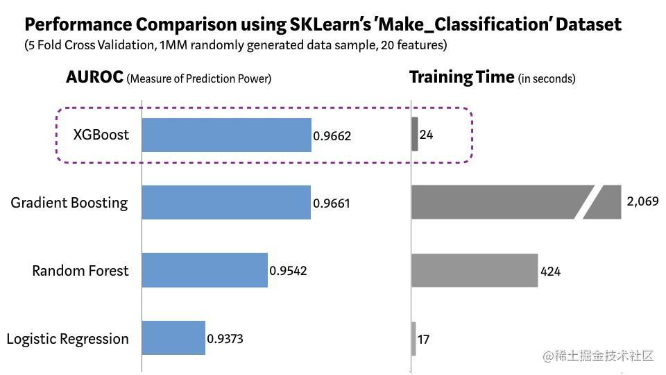 XGBoost vs. Other ML Algorithms using SKLearn's Make_Classification Dataset