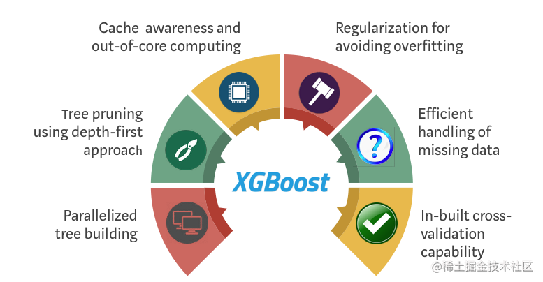 XGBoost 是如何优化标准 GBM 算法的