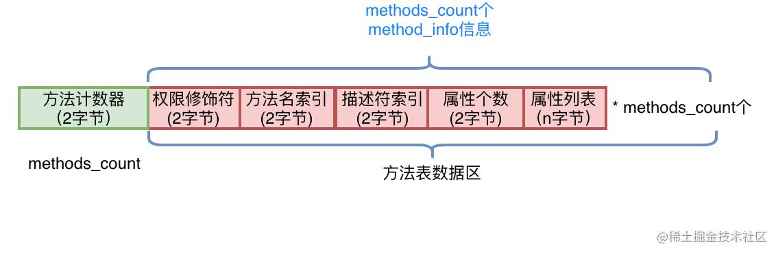图12 方法表结构