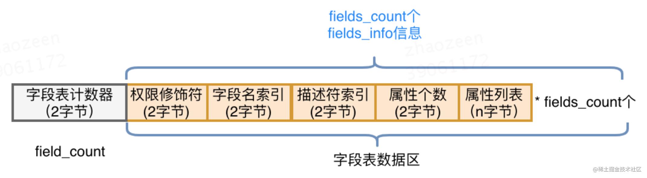 图10 字段表结构