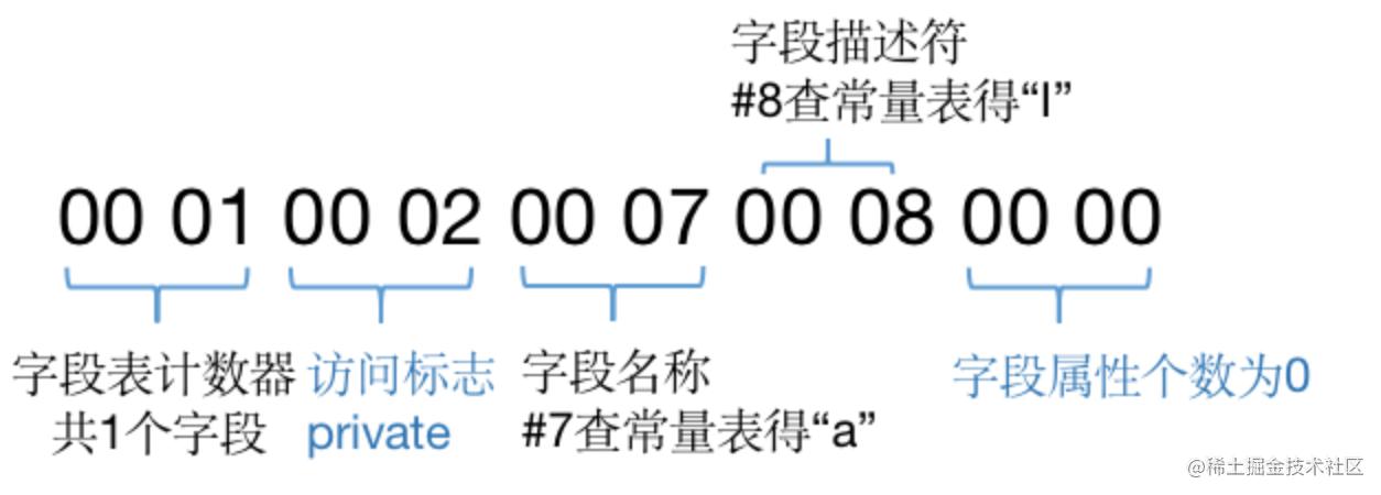 图11 字段表示例