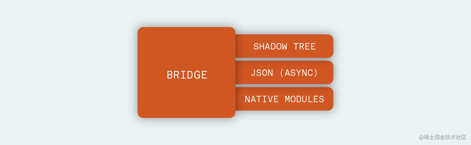RN-bridge