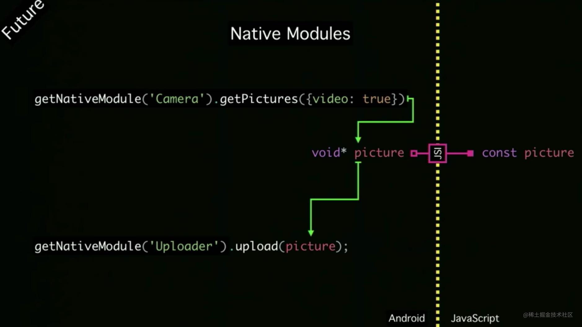 Native Modules call new