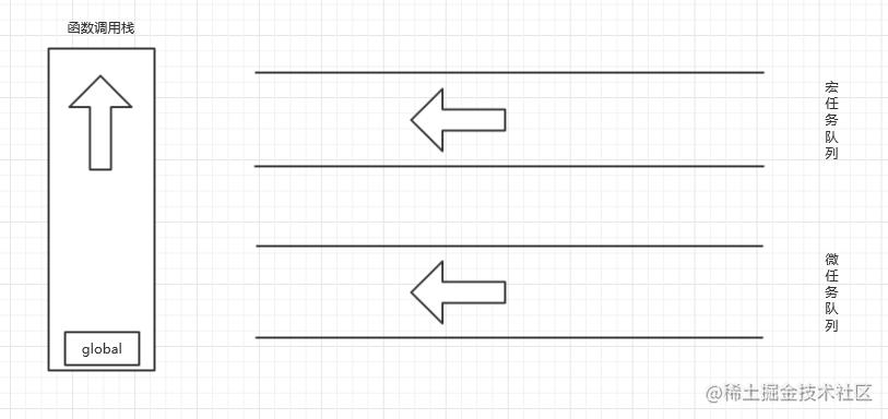 初始化状态图